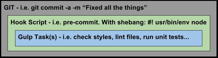 Git Hook Workflow